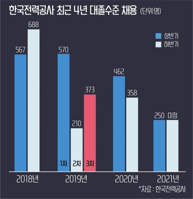 한국전력공사 대졸 채용규모 '4년전보다 반토막'