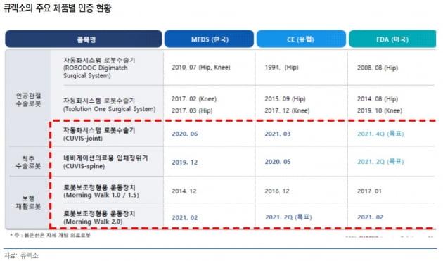 """유안타證 """"큐렉소, 올 영업이익 988% 증가 전망"""""""