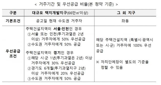 """""""3기 신도시 분양가 얼마인가""""…사전청약 일문일답"""