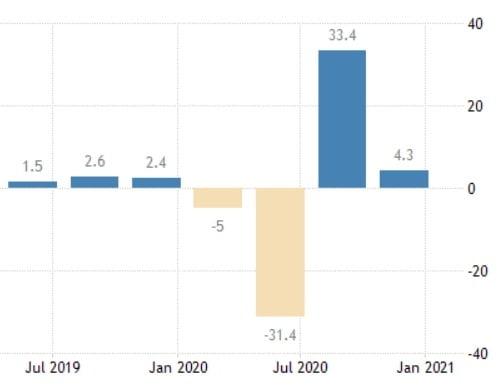 미국의 분기별 경제 성장률. 작년 4분기엔 4.3% 성장했다. 미 상무부 및 트레이딩이코노믹스 제공