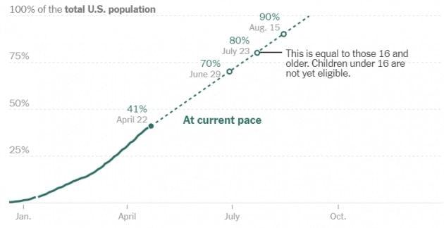 미국의 백신 접종률은 22일(현지시간) 기준으로 전체 인구 대비 41%를 기록하고 있다. 미 질병통제예방센터 및 뉴욕타임스 제공