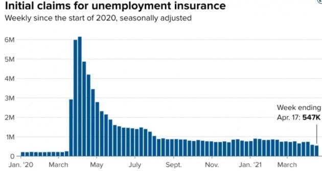 미국의 신규 실업수당 청구건수가 지난주에 또 떨어진 것으로 집계됐다. 미 노동부 및 CNBC 제공