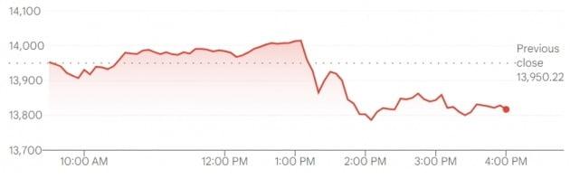 미국 뉴욕증시에서 나스닥 지수는 22일(현지시간) 바이든 정부의 증세 추진 소식에 1% 가까이 떨어졌다.