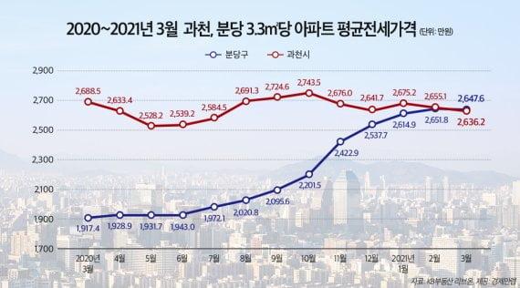 """""""1년 만에 3억 치솟았다""""…경기도서 전셋값 가장 비싼 동네"""