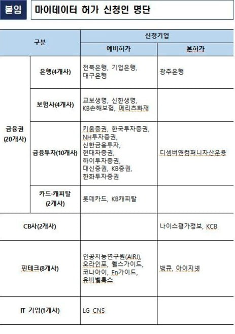 사진 제공=금융위원회