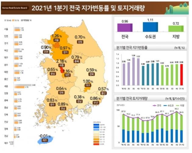 '명불허전' 세종시, 1분기 땅값 상승률 1위