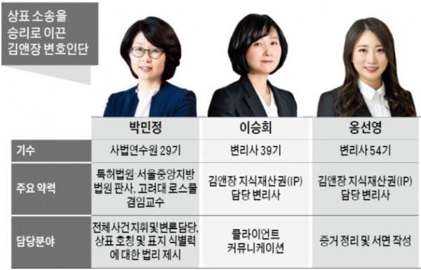 伊 명품 '세계지도 가방' 상표분쟁 승리 이끈 김앤장