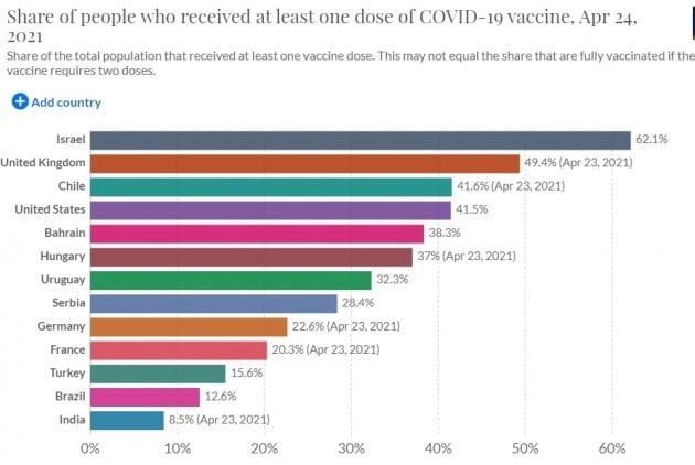 각국별 백신 접종률 추이. 미국 영국 등이 빠른 편이다. 아워월드인데이터 제공