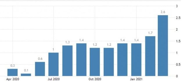 미국의 소비자 물가지수는 지난달 2.6%(작년 동기 대비) 급등한 것으로 집계됐다. 미 노동부 및 트레이딩이코노믹스 제공