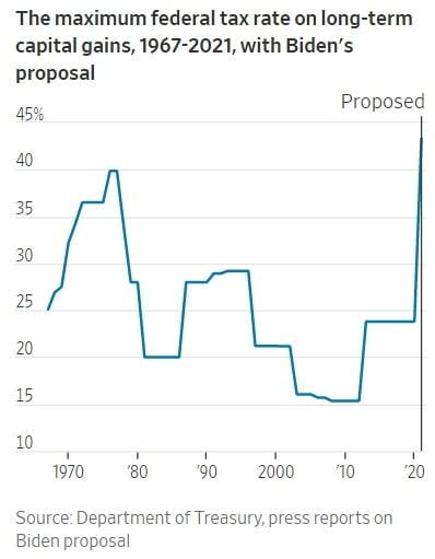 조 바이든 미국 대통령이 제안할 것으로 알려진 자본이득세율은 1960년대 이후 최고치다. 월스트리트저널 제공