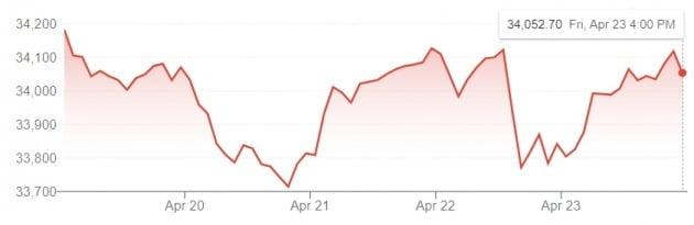지난주엔 다우 지수의 변동성이 비교적 컸다. 다우 지수는 한주동안 0.46% 하락했다.