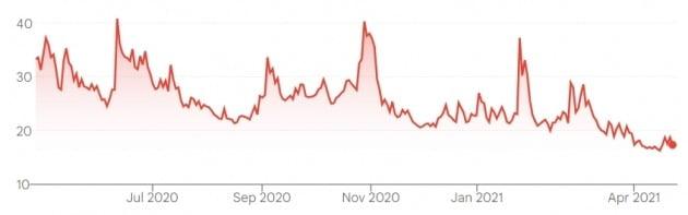 '월가의 공포지수'로 불리는 시카고옵션거래소 변동성 지수는 최근들어 20 밑에서 움직이고 있다. 그래프는 지난 1년 간의 변동성 지수 동향.