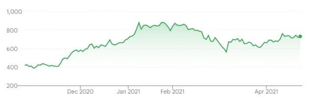 세계 최대 전기차 업체인 미국 테슬라의 지난 6개월간 주가 추이. 지난주엔 주당 700달러대 초반에서 거래됐다.
