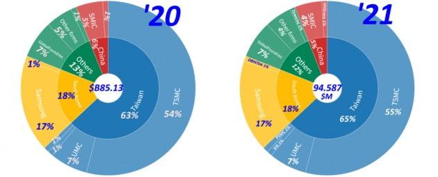 세계 파운드리시장 구도/ 자료= TrendForce