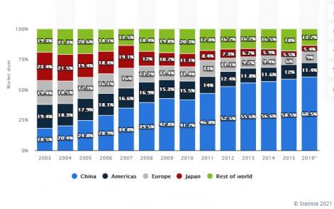 세계반도체 지역별 소비비중 / 자료=statista.com
