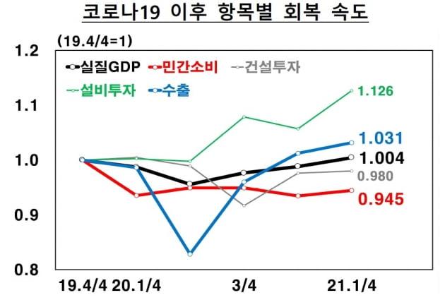 """코로나19 이전으로 회복한 韓 경제…""""보복 소비가 변수"""""""
