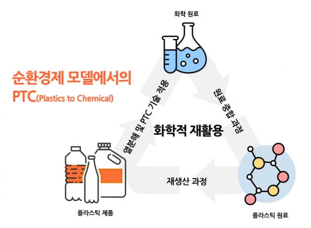 '폐플라스틱 재사용' 나선 한화솔루션…국책과제 주관기업 선정
