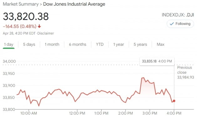 미국 뉴욕증시의 다우지수는 28일(현지시간) 오후 2시30분 제롬 파월 Fed 의장의 브리핑 직후 올랐다가 다시 떨어졌다.