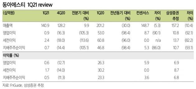 """삼성證 """"동아에스티, 1분기 실적 기대 밑돌아…목표가↓"""""""