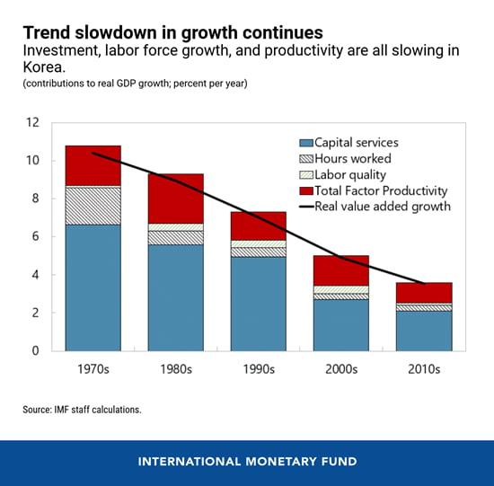 한국, 정말 괜찮은 걸까?…IMF가 제시한 5개 그래프 [강진규의 데이터너머]