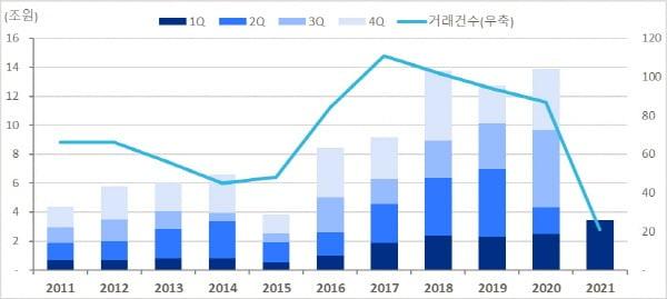 <그래프 1> 서울, 분당 오피스 거래규모, 자료: 젠스타메이트 리서치센터