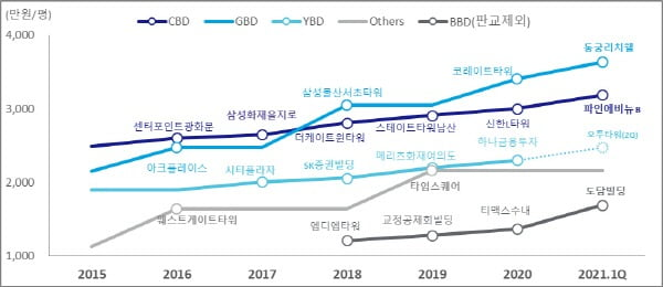 <그래프 2> 서울, 분당 권역별 3.3㎡(평)당 매매가 경신 사례, 자료: 젠스타메이트 리서치센터