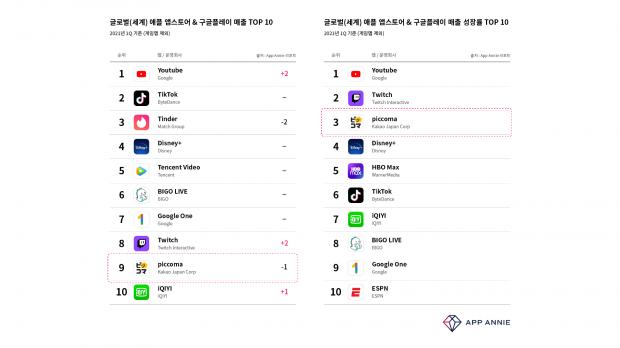 카카오재팬 , 1분기 전세계 비게임 앱 매출 성장 3위 기록