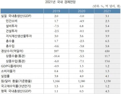"""커지는 韓경제 낙관론…국회 예정처도 """"올 3%대 성장"""""""