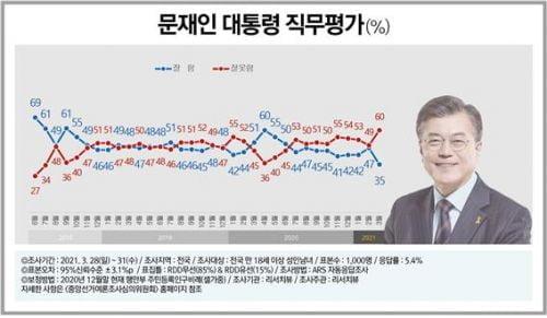 'LH 파문' 이후…文 대통령 직무평가, 긍정 35%·부정 60%