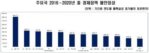 """""""韓 경제정책 불안정성, 주요 20개국 중 두 번째 높아"""""""