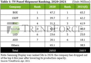 中 LCD 패널, 시장 점유율 50% 넘긴 가운데 대형 TV패널 강세