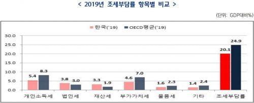 한국 재산세 부담, OECD 1.7배…소득세 부담은 65% 그쳐