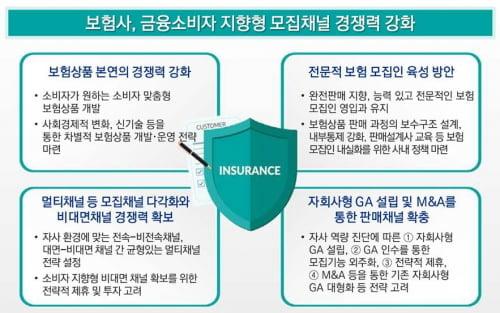 급변하는 보험업 환경…보험사 생존전략은?