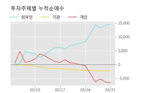 '세아특수강' 52주 신고가 경신, 주가 조정 중, 단기·중기 이평선 정배열