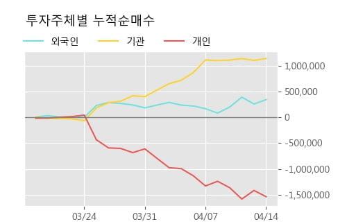 '엘앤에프' 52주 신고가 경신, 단기·중기 이평선 정배열로 상승세