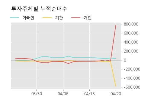 '흥국화재' 52주 신고가 경신, 단기·중기 이평선 정배열로 상승세