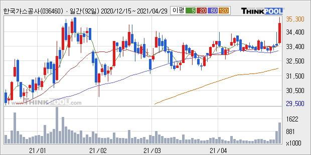 한국가스공사, 장시작 후 꾸준히 올라 +5.08%... 최근 주가 상승흐름 유지