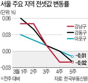 강남구 이어 마포·강동구도 하락…서울 전셋값 오름세 주춤