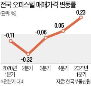 아파트 규제하자 '풍선효과'…오피스텔 가격 0.23% '껑충'