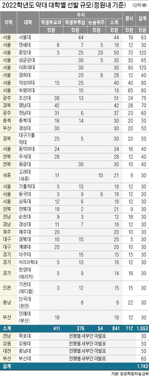 [2022학년도 대입 전략] 서울대 약대 합격선 293점, 연세대 289점…지방 의대보다 높을듯
