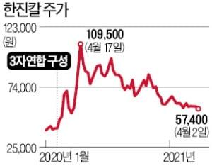 한진칼 경영권 분쟁 패배한 '3자연합'…15개월 만에 각자도생