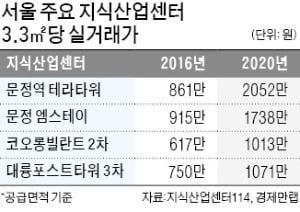 규제 '풍선효과'·저금리에…지식산업센터 최고 2배 이상 올라