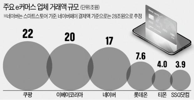 쿠팡 '나비효과'…e커머스 몸집 불리기 전쟁