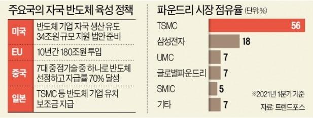 """""""美편에 서라""""…백악관 초청받은 삼성전자 '곤혹'"""