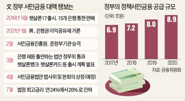 """서민금융에 全금융사 끌어들이더니…정부 """"보증 70%만 서겠다"""""""