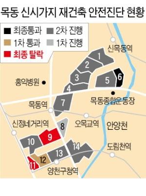 호가 급락·주민 반발…목동11 '탈락 후폭풍'