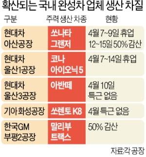 [단독] '판매 1위' 그랜저마저…'반도체 대란'에 현대차 아산공장도 휴업