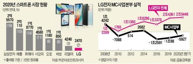 LG, 5조 적자 스마트폰 과감히 '손절'…車전장에 미래 건다