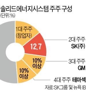 '투자 고수'로 거듭난 SK그룹…이번엔 차세대 배터리 '잭팟'
