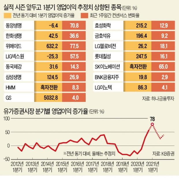 """동양생명·위메이드…""""1분기 깜짝실적 기대주"""""""